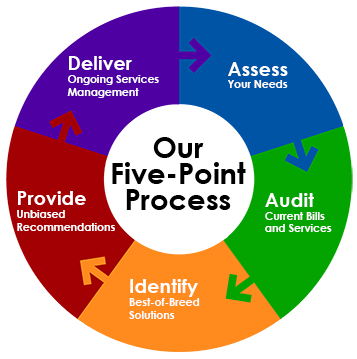 Five Point Process
